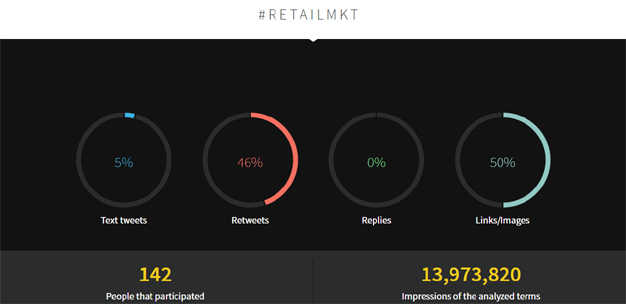 El Retail Marketing Forum consigue casi 14 millones de impactos en Twitter