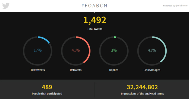 FOA Barcelona 2017 arrasa en Twitter superando los 32 millones de impactos