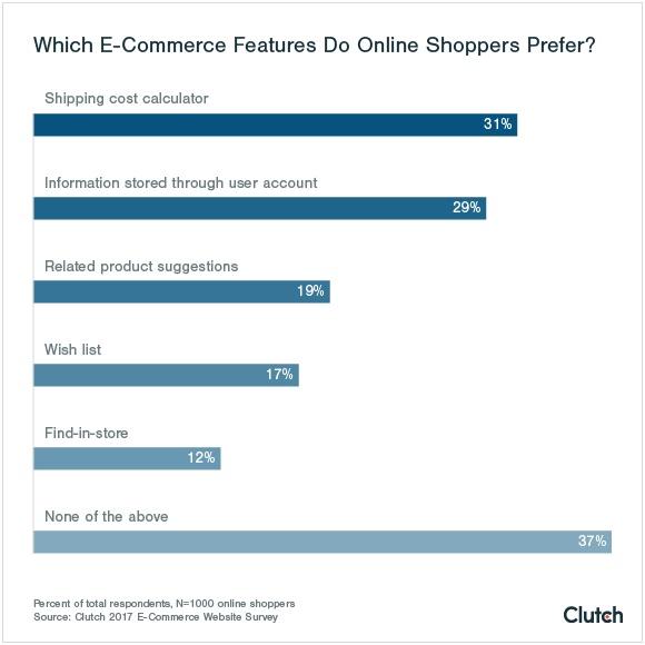 """¿Qué contenidos son más """"inflamables"""" prendiendo la mecha de las compras en el e-commerce?"""