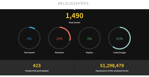 MarketingDirecto.com alcanza el podio en El Ojo 2017 con más de 12 millones de impactos en Twitter