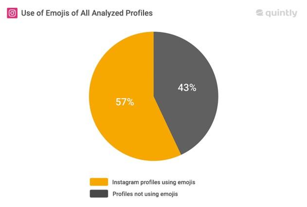 Sacando punta al impacto de los omnipresentes emojis en Instagram