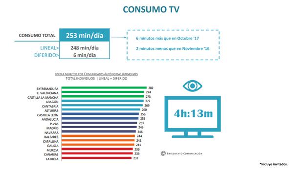 Telecinco lidera el mes de noviembre con un 13,2%