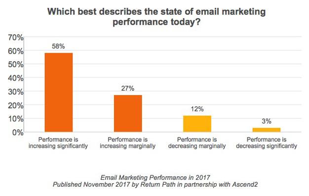 Si pensaba que el email marketing tenía los días contados, está muy equivocado