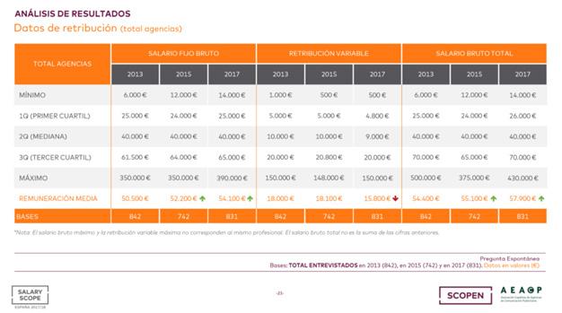 El salario bruto medio en las agencias creativas en España crece un 5,1%