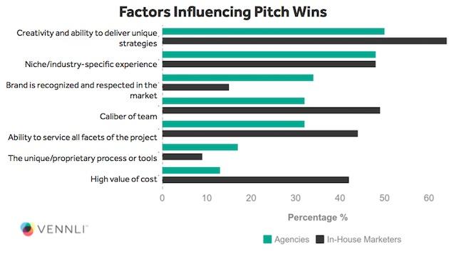 """¿Qué hace que los anunciantes caigan rendidos a los pies de las agencias en los """"pitches""""?"""