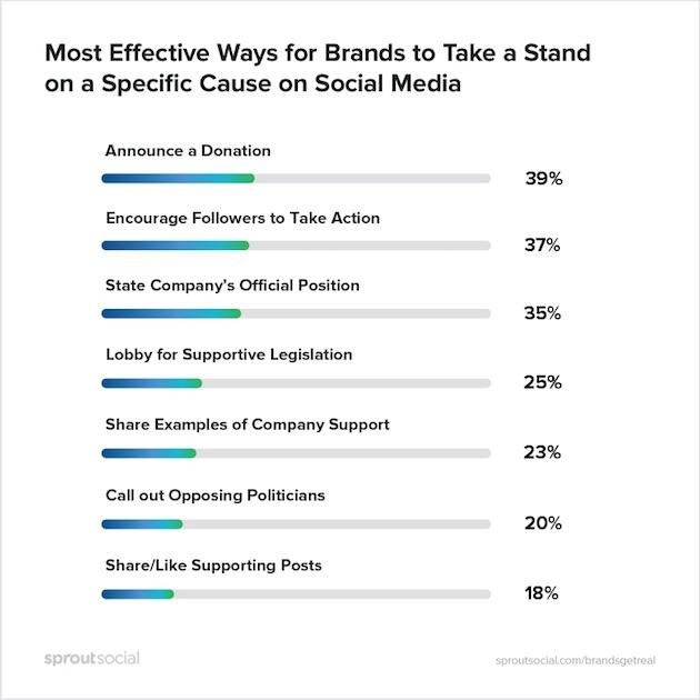 La gente quiere que a las marcas se les vea el plumero en temas políticos y sociales