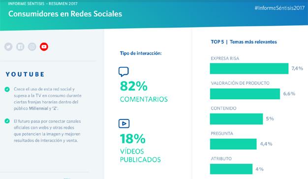Así ha sido la relación entre marcas y usuarios en redes sociales en 2017