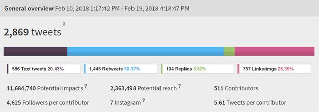 MarketingDirecto.com deja huella en el Santander Social Weekend con más un millón de impresiones en Twitter