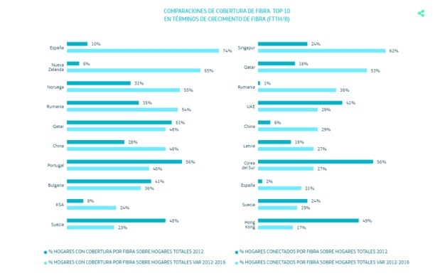 Solo el 7% de los usuarios españoles cedería datos a cambio de publicidad personalizada