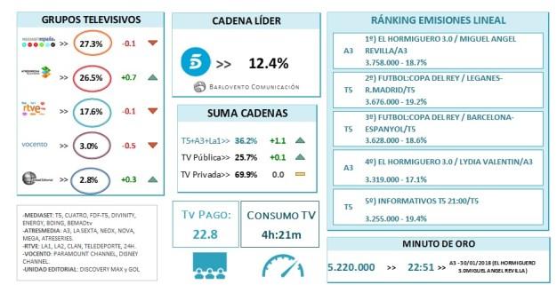 La guerra de la televisión, más reñida que nunca: Telecinco lidera enero por solo 3 centésimas