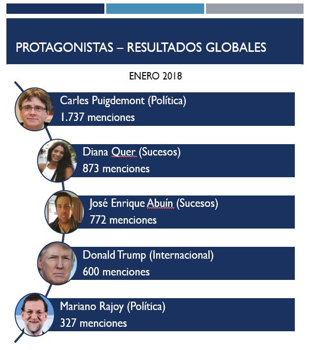 Puidgemont, protagonista absoluto de los informativos españoles, según Barlovento Comunicación