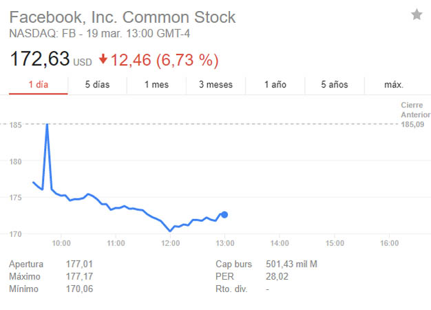 Facebook cae un 7% en Bolsa tras la polémica de los datos de sus usuarios