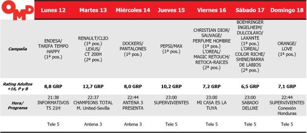 """La Champions """"golea"""" y brinda a Antena 3 el Spot de Oro"""