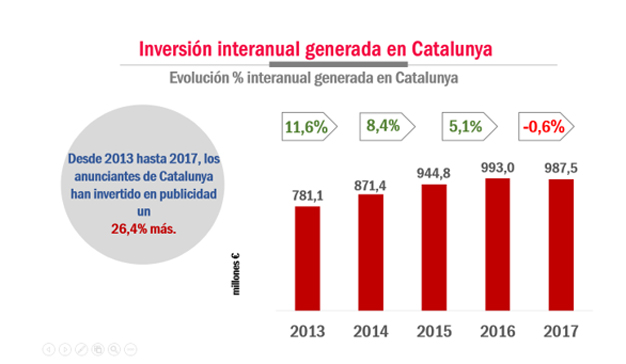 La inversión publicitaria en Cataluña se mantiene estable a pesar de la situación política