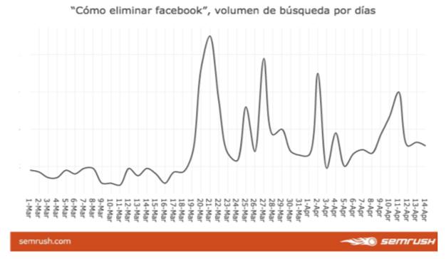 Las búsquedas sobre cómo marcharse de Facebook se dispararon en España tras Cambridge Analytica