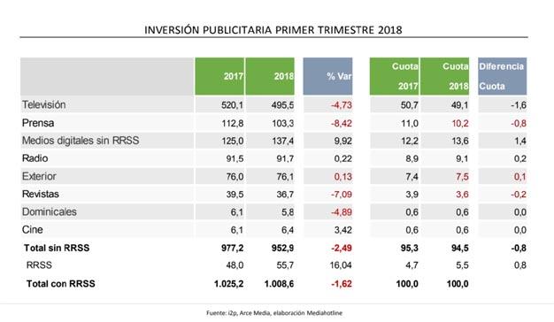 La inversión publicitaria cae un 1,62% en el primer trimestre de 2018, según i2P
