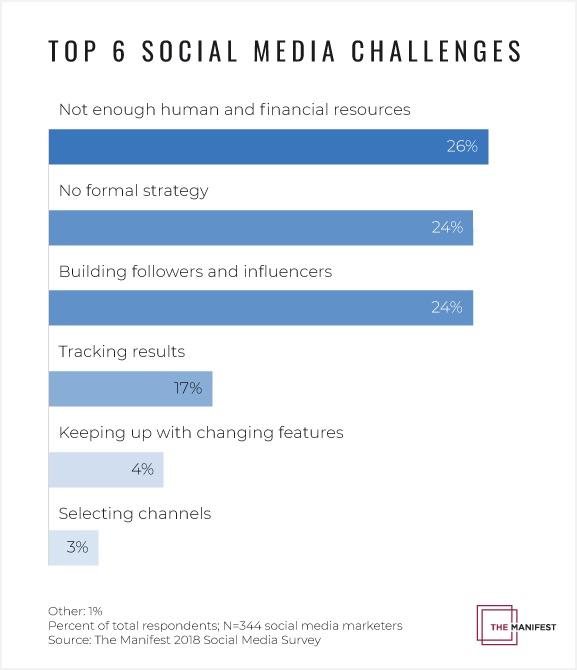 ¿Qué desafíos ponen contra las cuerdas a los marketeros en los social media?