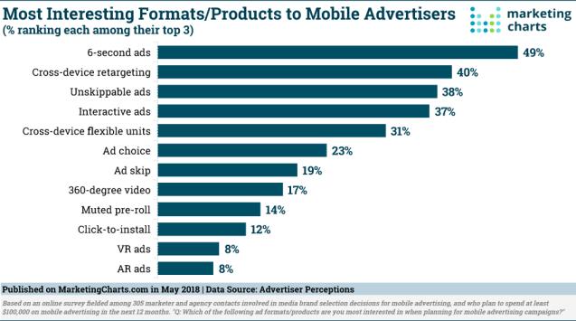 Los anuncios de 6 segundos derriten como un helado el corazón de los marketeros en mobile