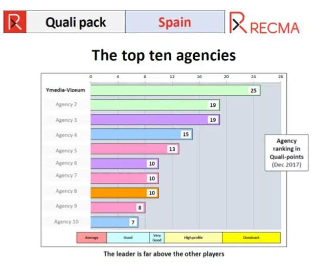 Ymedia Vizeum, mejor agencia de medios de España por tercer año consecutivo según RECMA