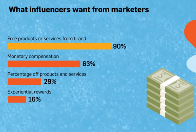 A los influencers no les interesa (tanto) el dinero, lo que quieren son regalos