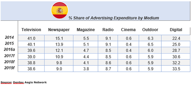 La inversión publicitaria en España continúa, lenta pero segura, su crecimiento