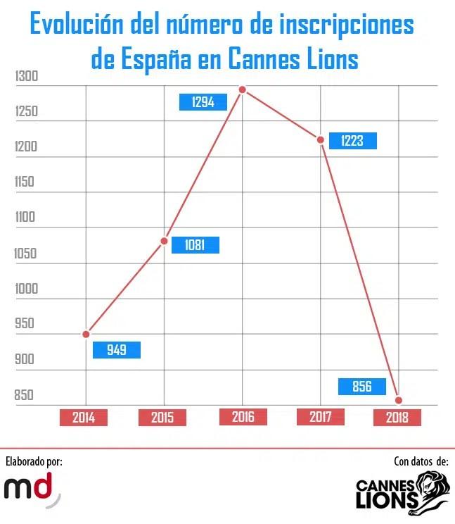 10 campañas españolas cargadas de balas (creativas) para cazar leones en Cannes Lions 2018