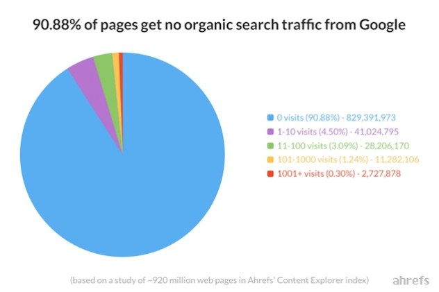 Por qué los rayos X de Google pasan de largo por la mayor parte de los contenidos