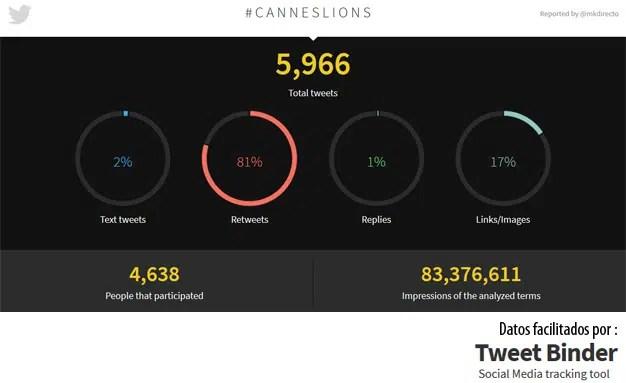 """MarketingDirecto.com se abre paso """"rugiendo"""" en el Top 5 de tuiteros con más impacto en Cannes Lions"""
