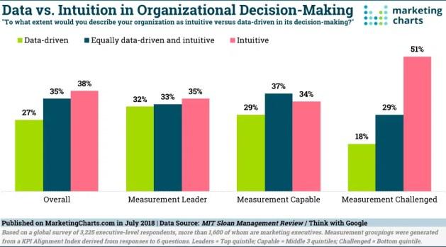 Las riendas de las decisiones empresariales las lleva la intuición (y no tanto el data)