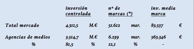 La inversión gestionada por las agencias de medios en España asciende a 3.514,7 millones de euros en 2017, según Infoadex