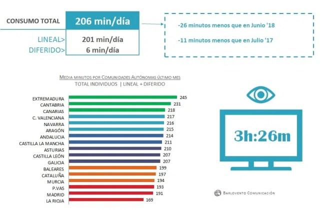 """Telecinco siguió siendo """"pichichi"""" de las audiencias en julio gracias al Mundial de Fútbol"""