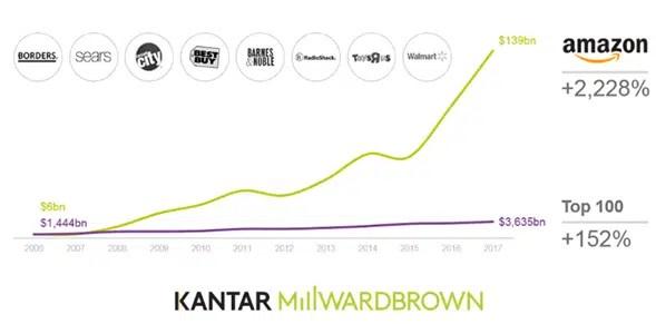 La disrupción, el complejo multivitamínico que hace crecer (a lo grande) a las marcas