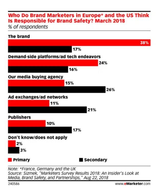 El 38% de los marketeros cree que las marcas son las principales responsables del brand safety