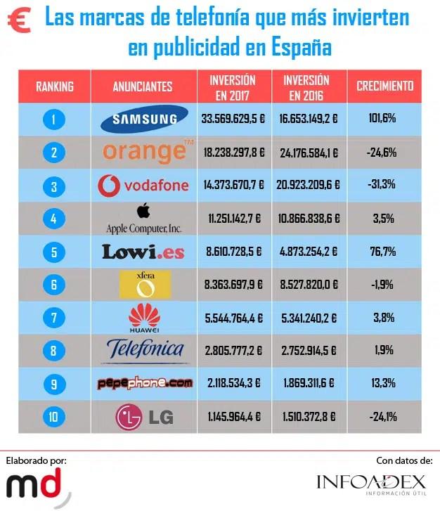 Las 10 empresas de telefonía que más megas (publicitarios) gastan en España