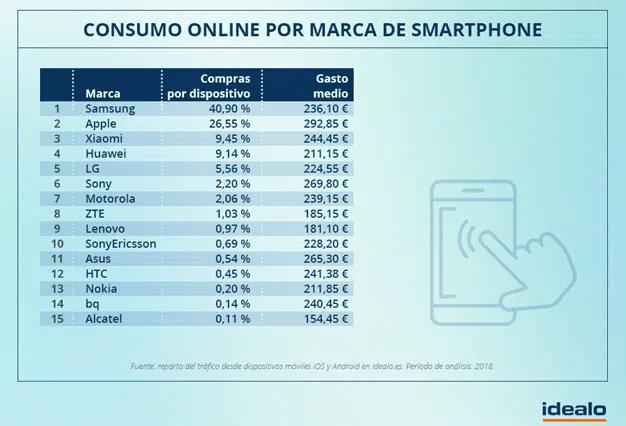 Los usuarios de Apple, los que más dinero gastan en compras online