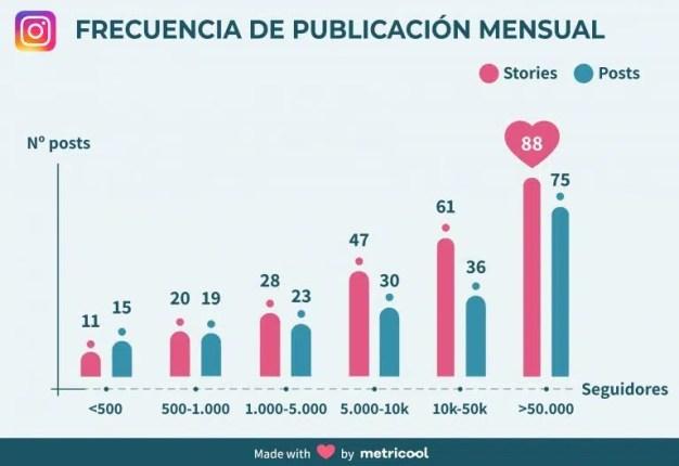Stories vs. posts: ¿qué formato es más eficaz para los marketeros en Instagram?