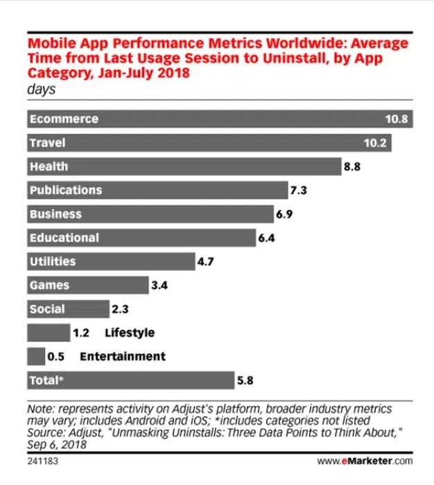 Las apps apenas logran sobrevivir 6 días en los móviles antes de ser eliminadas