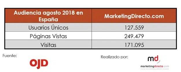 MarketingDirecto.com alcanza su sexto mes consecutivo de liderazgo con 130.000 usuarios únicos en España