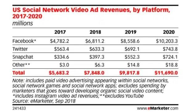 La inversión en publicidad social en vídeo llegará a los 11.690 millones de dólares en 2020