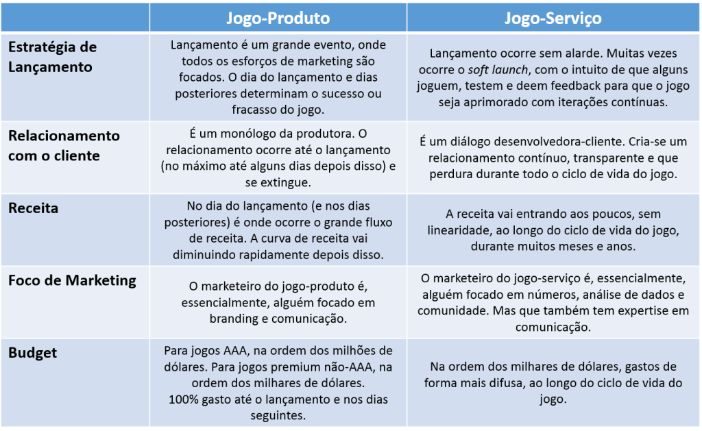 Tabela Marketing jogo-produto vs jogo-serviço