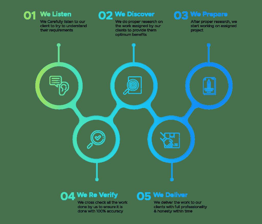 Marketing Espy- Digital Marketing Agency Working Process