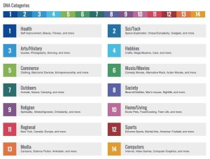 StumbleUpon DNA-Categories
