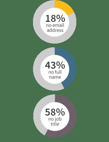 Samples of poor prospect data