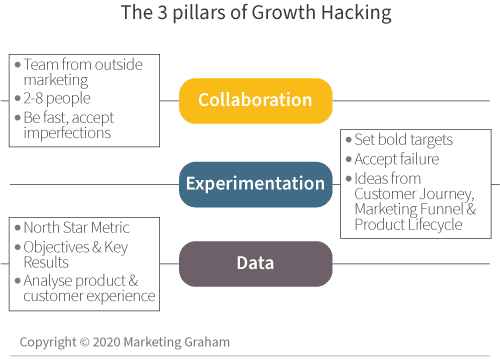 The 3 pillars of Growth Hacking
