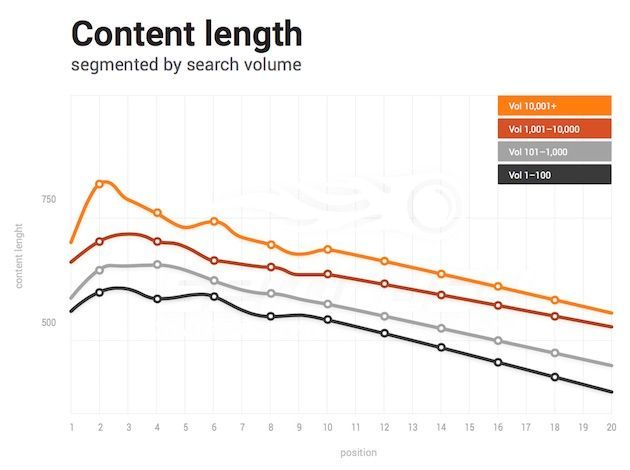 posicionamiento páginas por volumen de contenido