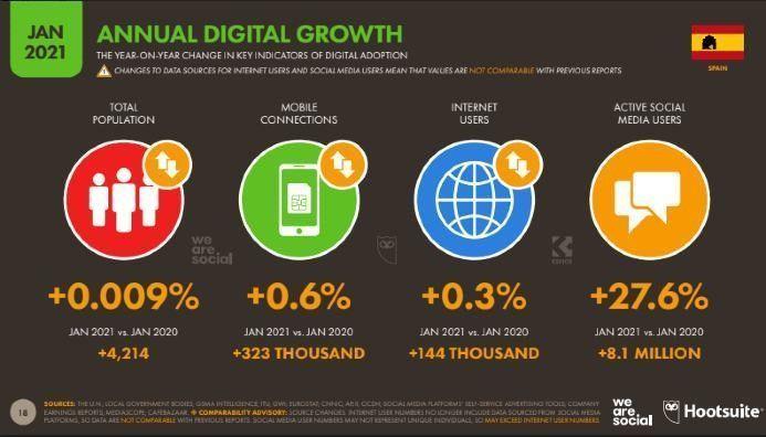 evolucion crecimiento uso digital