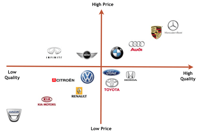 Car perception map