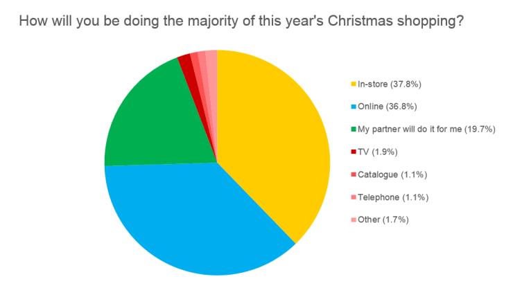 Christmas Shop Chart