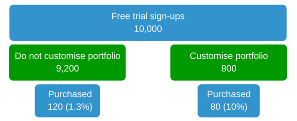 Free trial sign-ups