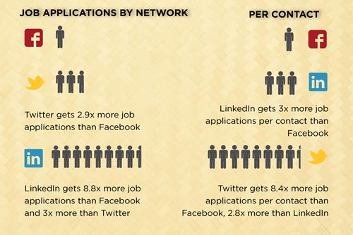 Como os recrutadores usam as redes sociais – Infográfico